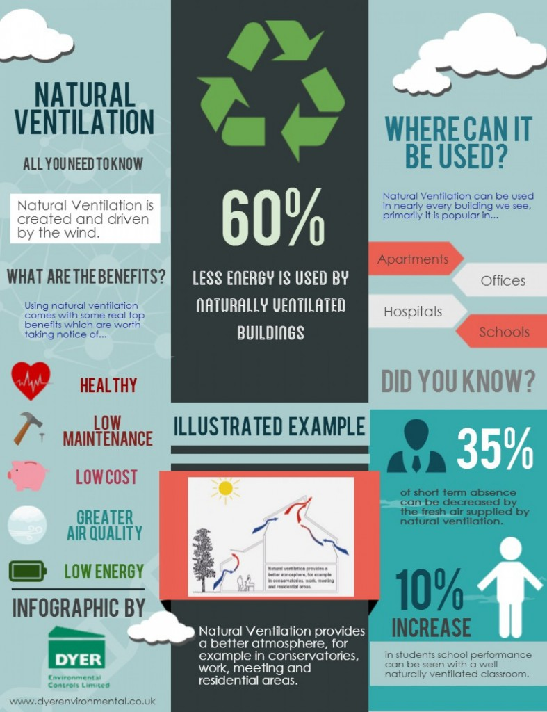 save-energy-with-natural-ventilation_53980fdcee99b_w1500